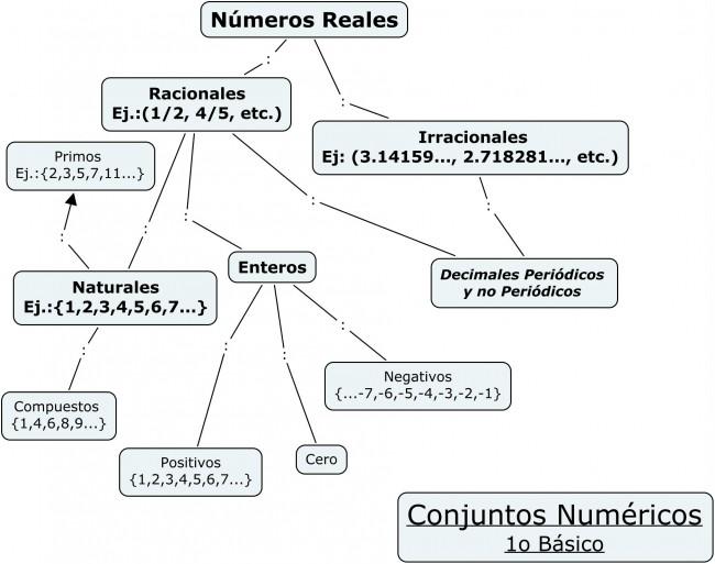1o_Bas_Conjuntos_Numericos1