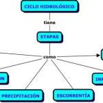 Cuadros sinópticos sobre el ciclo del agua o ciclo hidrológico