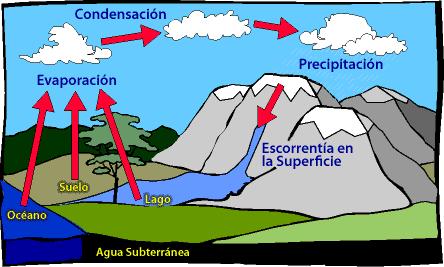 Ciclo-del-Agua