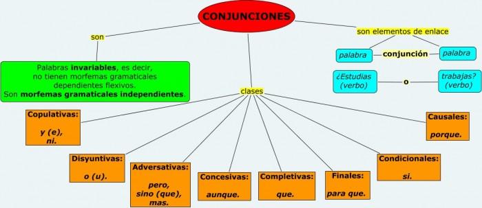 Conjunciones.cmapp