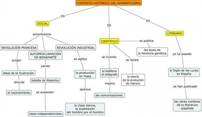 Contexto_histórico_del_Romanticismo