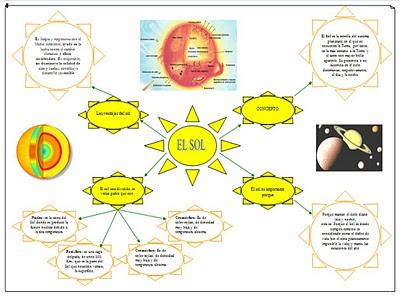 EL SOL MAPA CONCEPTUAL