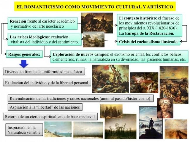 El Romanticismo como movimiento cultural y artistico