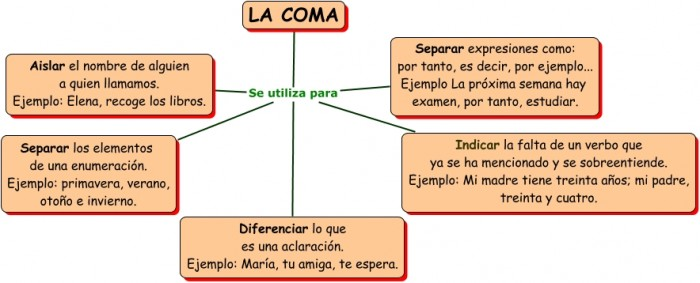 LA COMA.cmap3