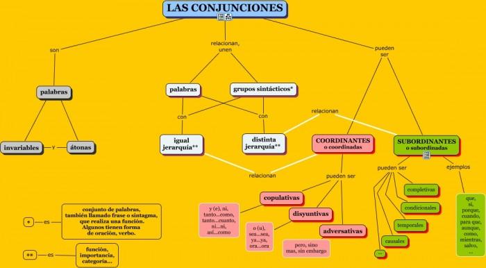 Las conjunciones.cmap