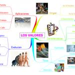 Mapas mentales y cuadros sinópticos sobre los valores humanos: Escala de valores y tipos