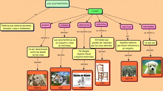 MAPA CONCEPTUAL LOS SUSTANTIVOS.cmap