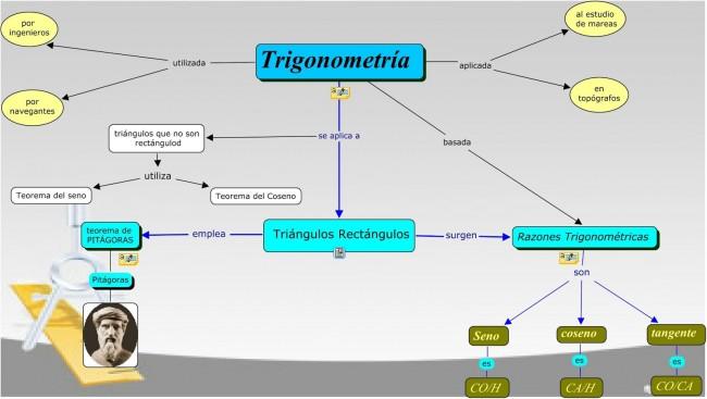 Mapa Conceptual Trigonometría- Ruiz Miguel Angel Alejandro