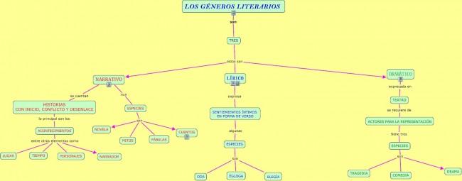 Mapa conceptual de generos literarios.cmap