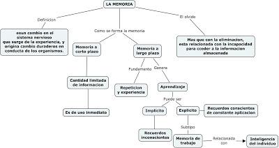 Mapa conceptual memoria