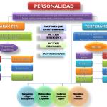 Cuadros sinópticos sobre la personalidad