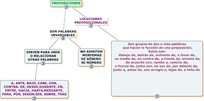 PREPOSICIONES.cmap