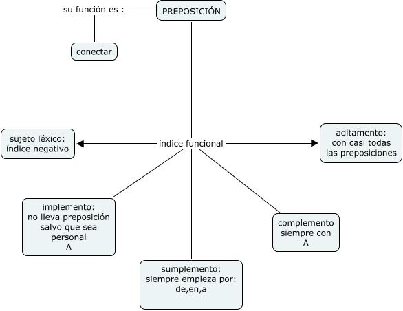 PRepOSiCionES.cmapm