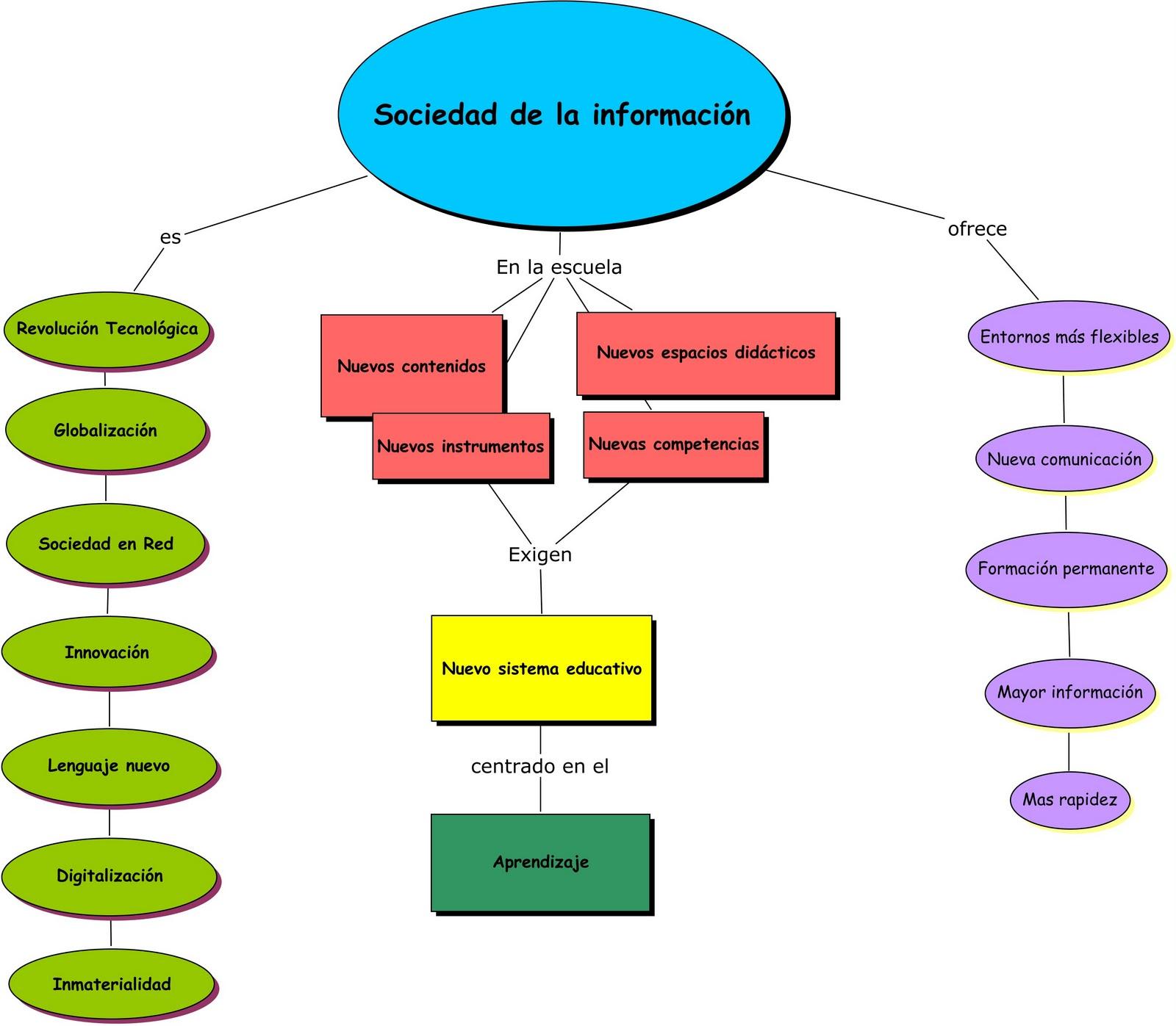 Sociedad de la información. Mapa de conceptos