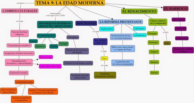 TEMA 9- LA EDAD MODERNA