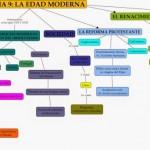 Cuadros sinópticos sobre la Edad Moderna y línea de tiempo de la historia