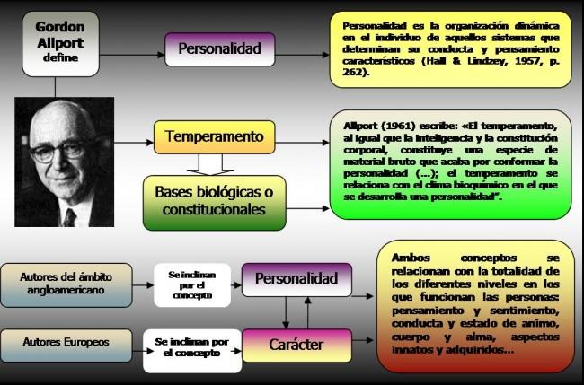 TEMPERAMENTO CARACTER_PERSONALIDAD