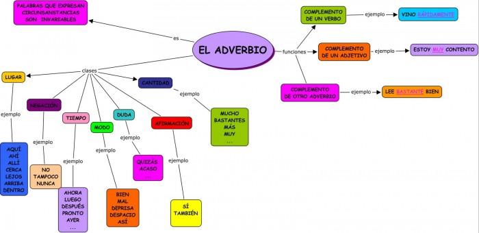 Tema 9_ El adverbio