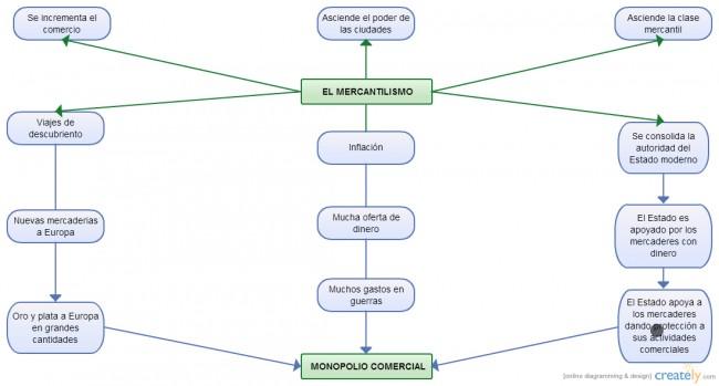 configuracion-del-mundo-moderno-1