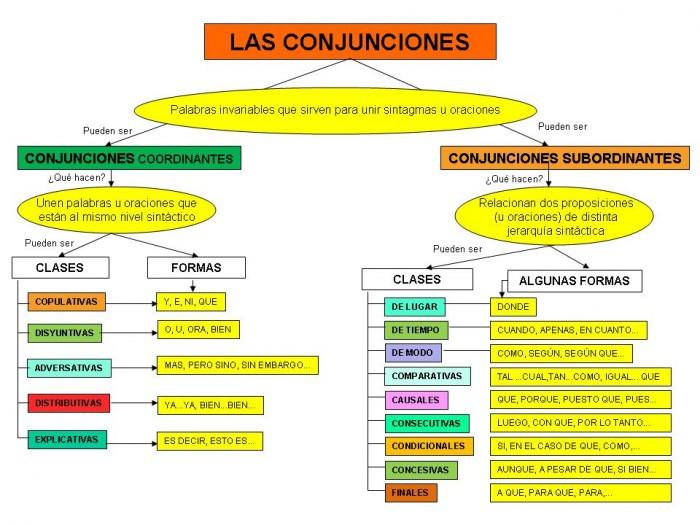 conjunciones-mapa-conceptual-completo