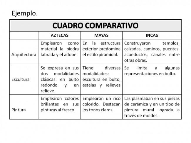 Cuadros Comparativos Como Hacerlos Informacion Y Ejemplos Cuadro