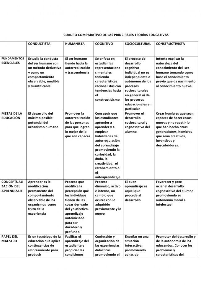 cuadro-comparativo-de-las-principales-teoras-educativas-1-728