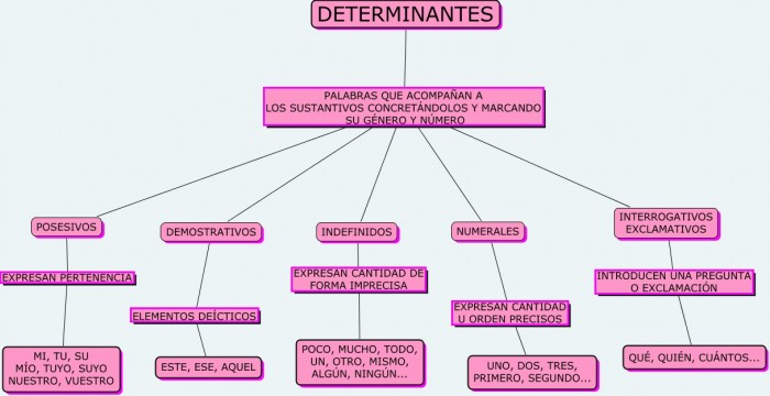 determinantes-cmap