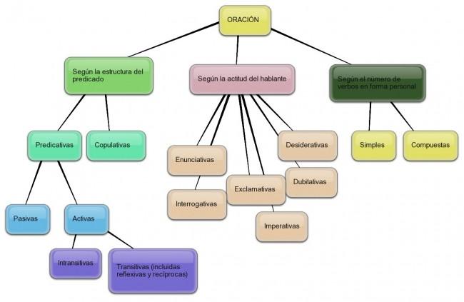 diagrama-de-la-oracion1
