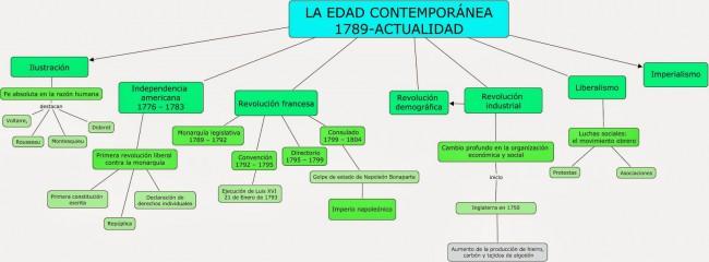 Cuadro Sinoptico De La Filosofia Contemporanea