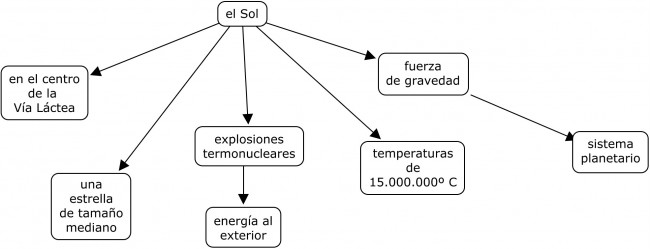ejemplo-esquema-de-contenidop-el-sol