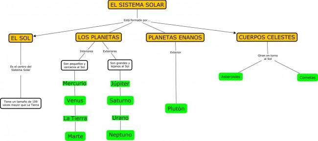 el-sistema-solar-mapa-conceptual