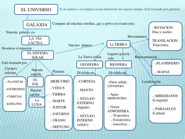 el-universo-mapa-conceptual-espaol-37-728