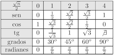 funciones_trigo