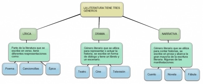 generos_literarios1