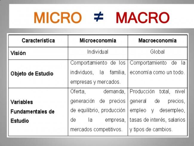 introduccion-a-la-macroeconomia-14-728