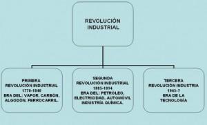 lAS_REVOLUCIONES_iNDUSTRIALES