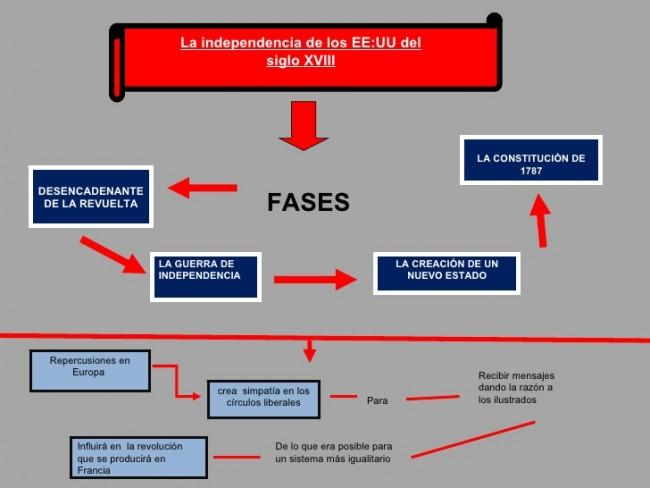 la-independencia-de-los-eeuu-mapas-conceptuales-2-728