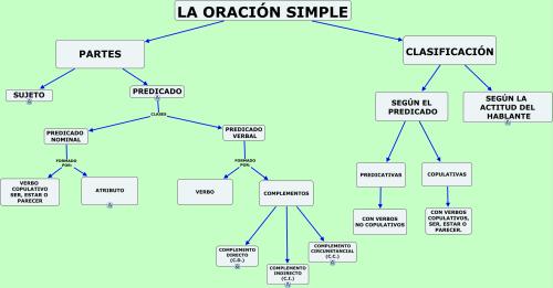 la-oracic3b3n-simple