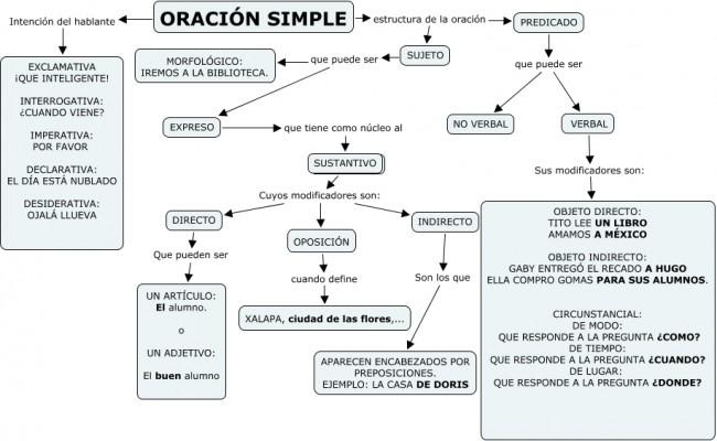 la_oracion_simple