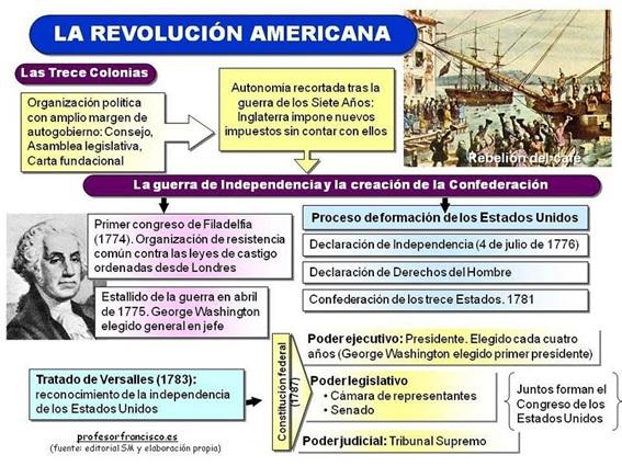 la_revolucion_americana