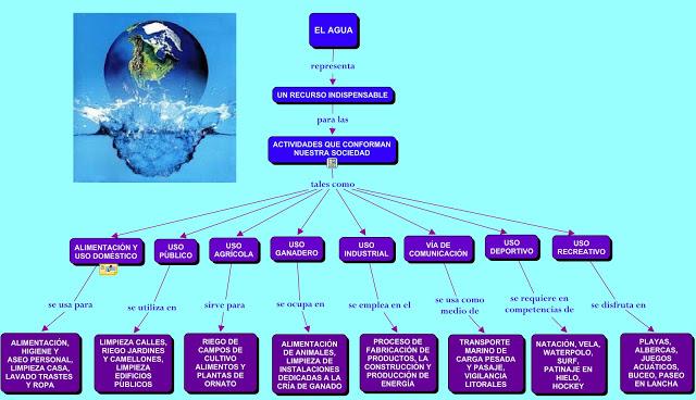 mapa Importancia del agua en la sociedad
