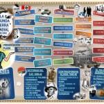 Segunda Guerra Mundial: cuadros sinópticos