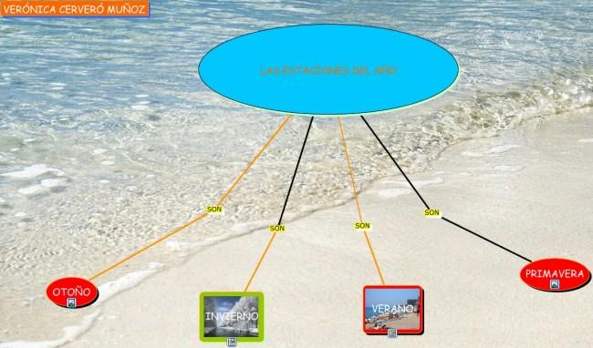 mapa conceptual estaciones.cmap