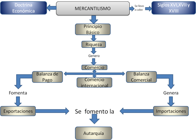Cuadros sinpticos sobre Mercantilismo ideas polticas