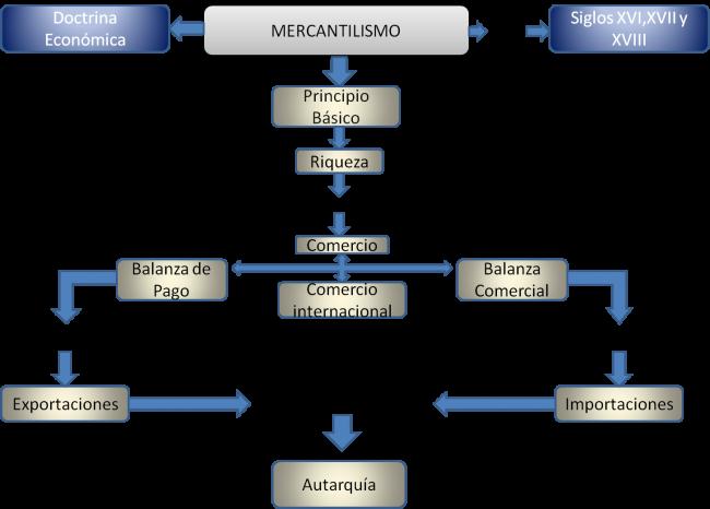 Cuadros sinópticos sobre Mercantilismo (ideas políticas