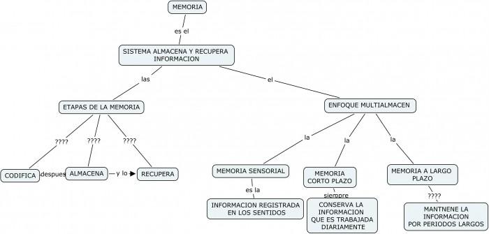 mapa-de-memoria