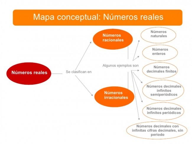mapa-numeros-reales-1-728