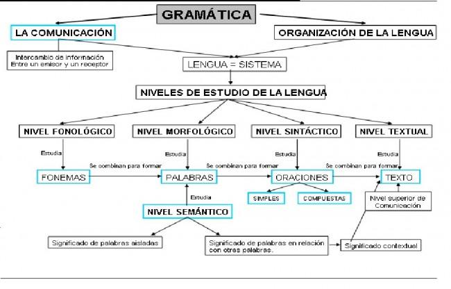 Gramática Cuadros Sinópticos Y Comparativos Cuadro