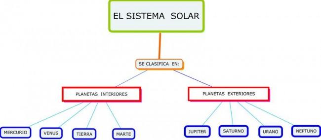mapa_conceptual_sistema_solar
