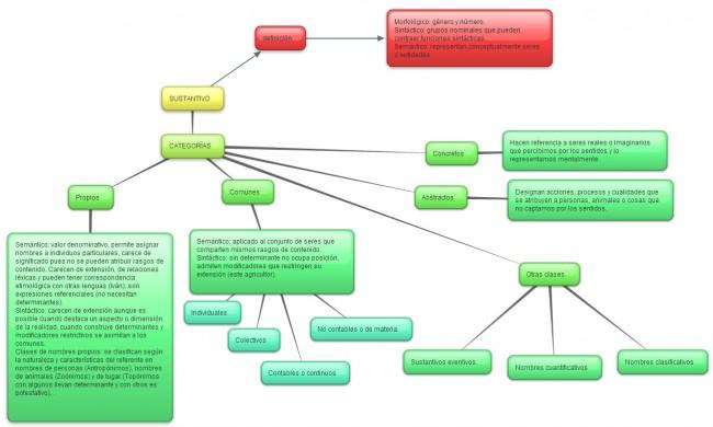 mapa_conceptual_sustantivos